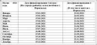 <p>В&nbsp;Красноярском крае утвержден график финансирования выплаты пенсий через кредитные учреждения в&nbsp;2021 году</p> <p> В&nbsp;Красноярском крае утвержден график выплаты пенсий, пособий и&nbsp;иных социальных выплат через кредитные учреждения в&nbsp;2021&nbsp;году.  В&nbsp;соответствии с&nbsp;п.&nbsp;1&nbsp;ст.&nbsp;26&nbsp;Федерального закона от&nbsp;28.12.2013 &#8470;&nbsp;400-ФЗ &laquo;О&nbsp;страховых пенсиях&raquo; выплата пенсии, включая ее&nbsp;доставку, производится в&nbsp;текущем месяце за&nbsp;текущий месяц. Доставка пенсии производится по&nbsp;желанию пенсионера через кредитную организацию либо через организации федеральной почтовой связи, путем вручения сумм на&nbsp;дому или в&nbsp;кассе организации.</p> <p>Установление индивидуальной даты перечисления пенсии на&nbsp;счет в&nbsp;кредитном учреждении действующим законодательством не&nbsp;предусмотрено.  График находится в&nbsp;открытом доступе на&nbsp;сайте ПФР, а&nbsp;также во&nbsp;всех клиентских службах. По&nbsp;сути, дата перечисления средств в&nbsp;первом потоке&nbsp;&mdash; 15&nbsp;число, во&nbsp;втором потоке&nbsp;&mdash; 22&nbsp;число, с&nbsp;учетом выходных и&nbsp;праздничных дней.</p> <p>Во&nbsp;втором потоке выплачиваются пенсии в&nbsp;кредитных учреждениях гражданам по&nbsp;всем вновь назначенным пенсиям, гражданам, изменившим место жительства, а&nbsp;также жителям&nbsp;г. Норильска.</p> <p>В&nbsp;соответствии с&nbsp;п.&nbsp;108 Правил выплаты пенсий конкретная дата выплаты устанавливается при получении пенсии через организацию федеральной почтовой связи.</p> <p> В&nbsp;Красноярском крае в&nbsp;организациях федеральной почтовой связи установлен период выплаты пенсий с&nbsp;3-го по&nbsp;21-е число месяца. Обращаем ваше внимание, что пенсионер вправе выбрать по&nbsp;своему усмотрению организацию, осуществляющую доставку пенсии и&nbsp;уведомить об&nbsp;этом территориальный орган ПФР, который организует доставку пенсии в&nbsp;соответствии с&nbsp;законодательством РФ.</p> <p>Заявление о&nbsp